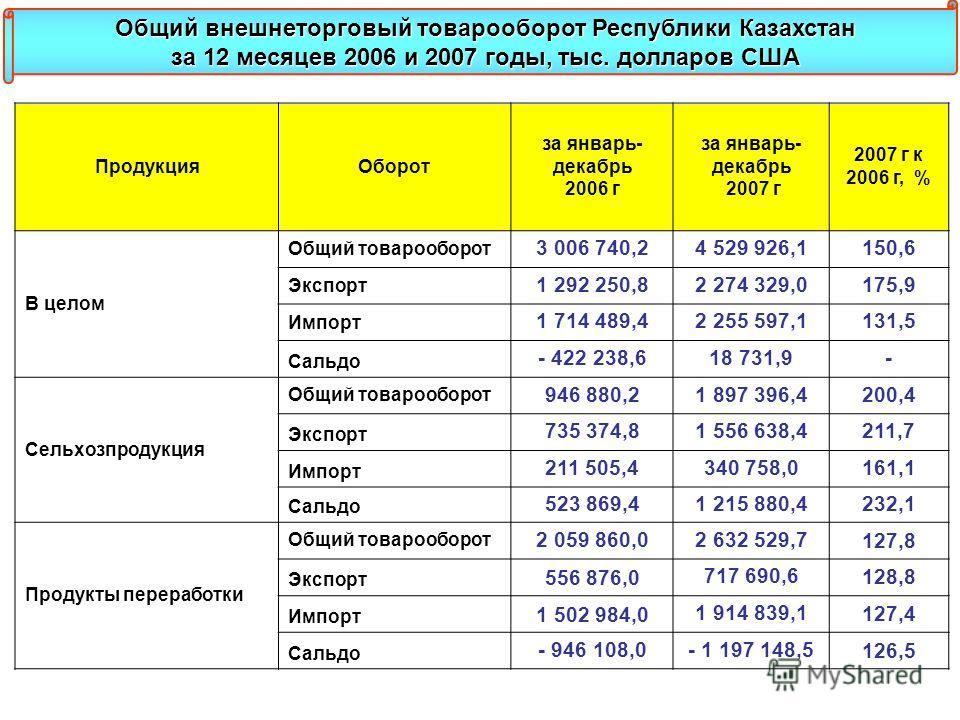 ПродукцияОборот за январь- декабрь 2006 г за январь- декабрь 2007 г 2007 г к 2006 г, % В целом Общий товарооборот 3 006 740,24 529 926,1150,6 Экспорт 1 292 250,82 274 329,0175,9 Импорт 1 714 489,42 255 597,1131,5 Сальдо - 422 238,618 731,9- Сельхозпр