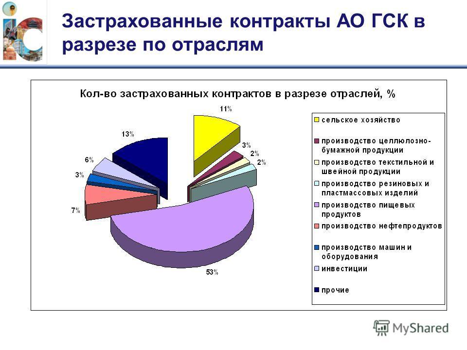 Застрахованные контракты АО ГСК в разрезе по отраслям