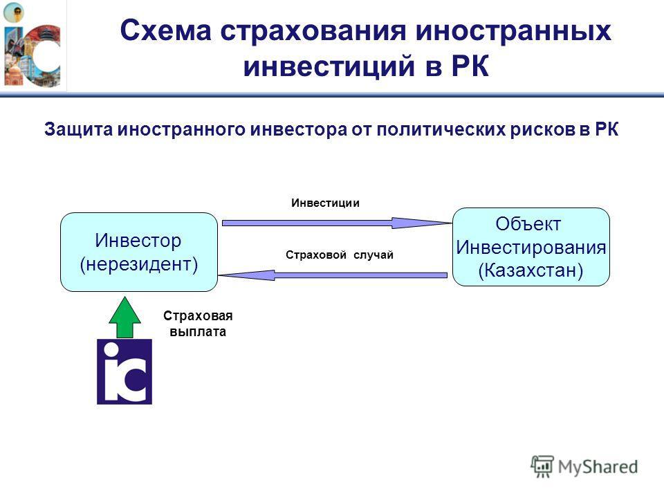 Схема страхования иностранных инвестиций в РК Защита иностранного инвестора от политических рисков в РК Инвестор (нерезидент) Объект Инвестирования (Казахстан) Инвестиции Страховая выплата Страховой случай