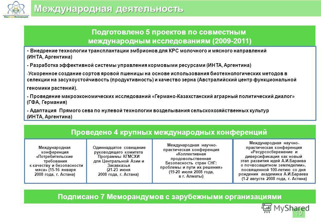 Проведено 4 крупных международных конференций Международная конференция «Потребительские требования к качеству и безопасности мяса» (15-16 января 2008 года, г. Астана) Подготовлено 5 проектов по совместным международным исследованиям (2009-2011) Межд