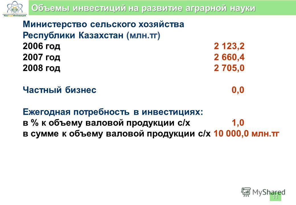 Министерство сельского хозяйства Республики Казахстан (млн.тг) 2006 год2 123,2 2007 год2 660,4 2008 год2 705,0 Частный бизнес 0,0 Ежегодная потребность в инвестициях: в % к объему валовой продукции с/х 1,0 в сумме к объему валовой продукции с/х 10 00