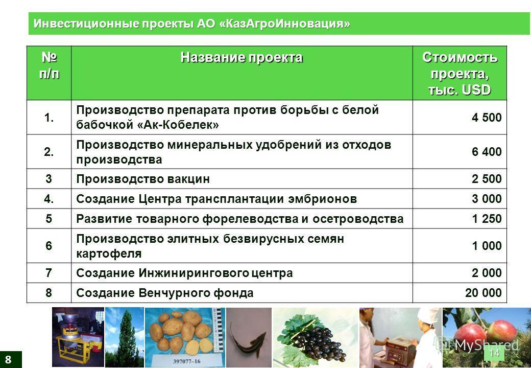 8 п/п п/п Название проекта Стоимость проекта, тыс. USD 1.1. Производство препарата против борьбы с белой бабочкой «Ак-Кобелек» 4 500 2.2. Производство минеральных удобрений из отходов производства 6 400 3Производство вакцин2 500 4.Создание Центра тра