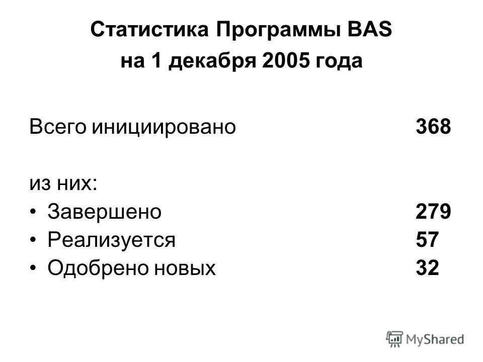Статистика Программы BAS на 1 декабря 2005 года Всего инициировано368 из них: Завершено279 Реализуется57 Одобрено новых32