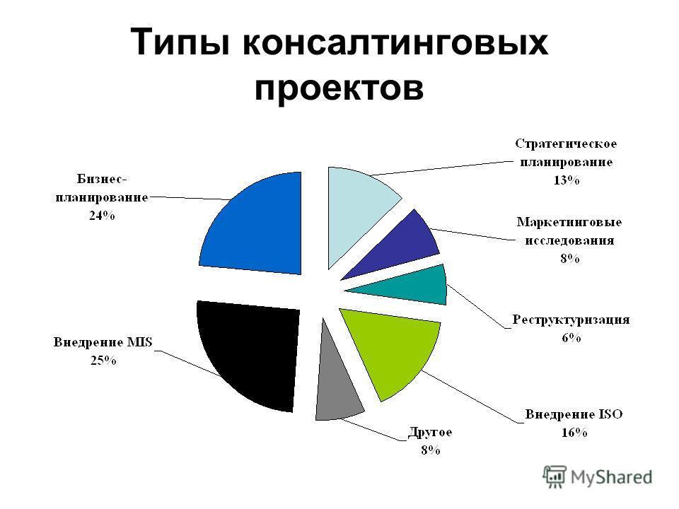 Типы консалтинговых проектов