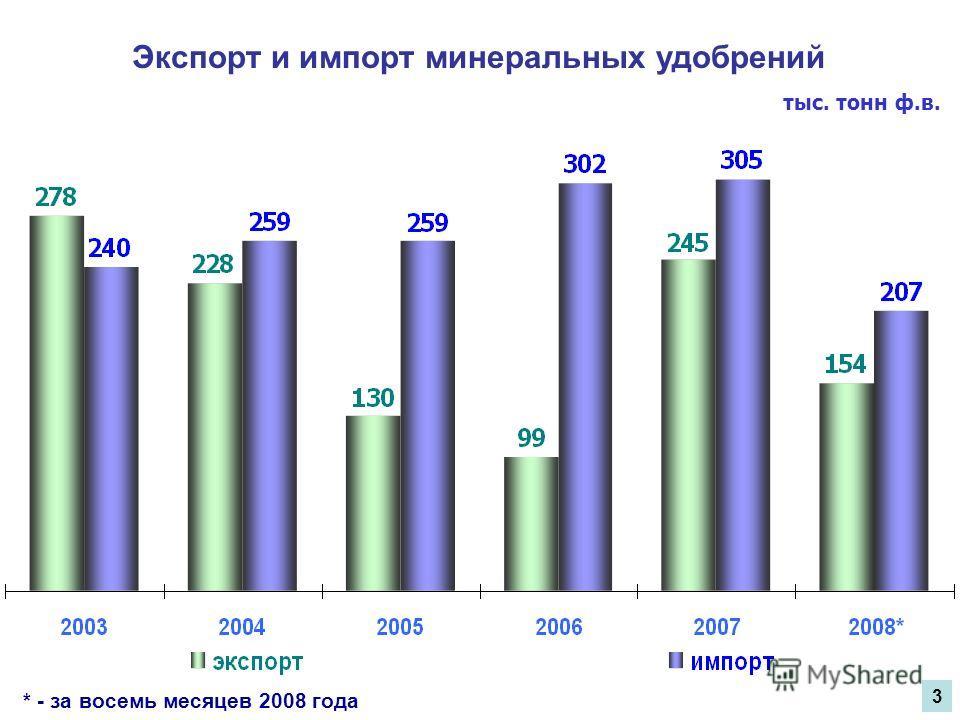 * - за восемь месяцев 2008 года Экспорт и импорт минеральных удобрений тыс. тонн ф.в. 3