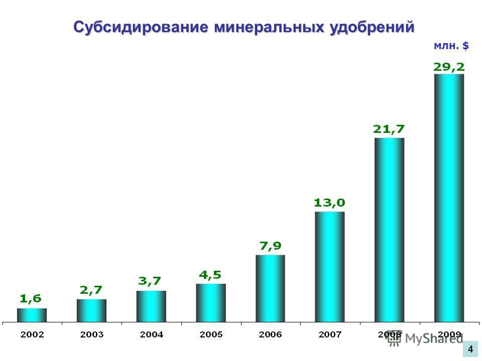 Субсидирование минеральных удобрений млн. $ 4