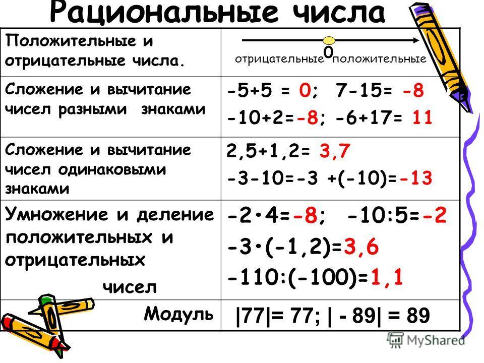 Сложение и вычитание чисел