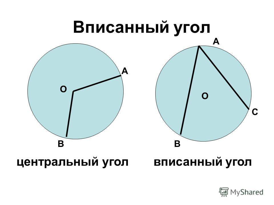 Вписанный угол центральный угол О А В О А В С вписанный угол