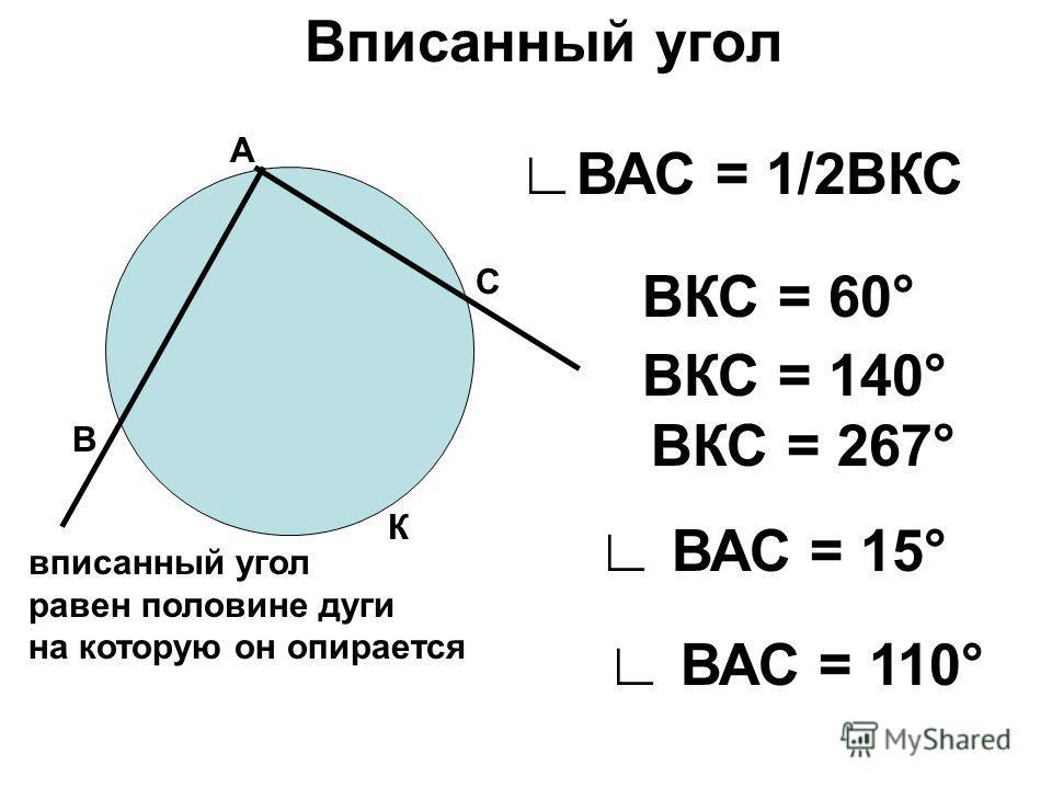 Вписанный угол А В С вписанный угол равен половине дуги на которую он опирается К ВАС = 1/2ВКС ВКС = 60° ВКС = 140° ВКС = 267° ВАС = 15° ВАС = 110°