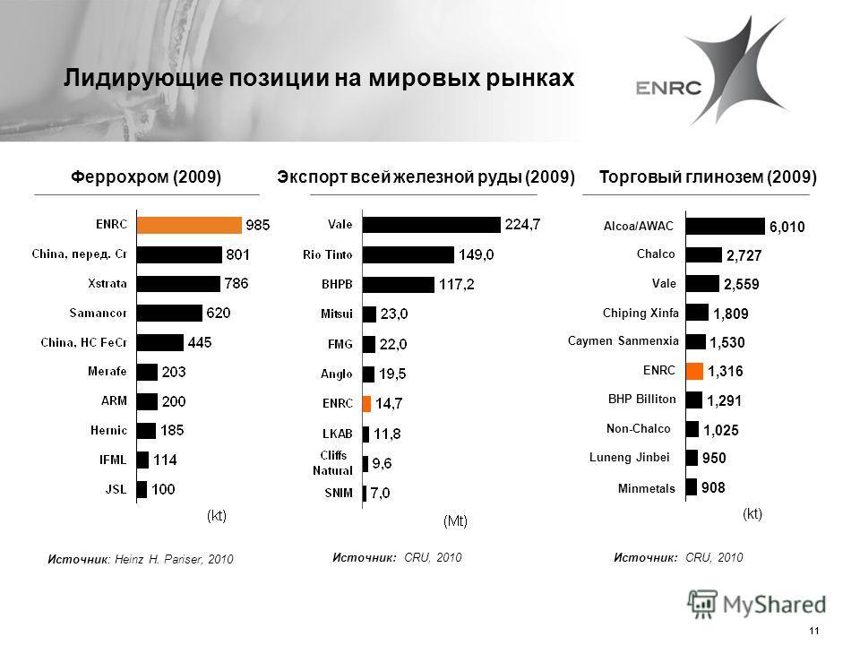 11 Лидирующие позиции на мировых рынках Источник: Heinz H. Pariser, 2010 Источник: CRU, 2010 Феррохром (2009)Экспорт всей железной руды (2009) Источник: CRU, 2010 Торговый глинозем (2009) 908 950 1,025 1,291 1,316 1,530 1,809 2,559 2,727 6,010 Minmet