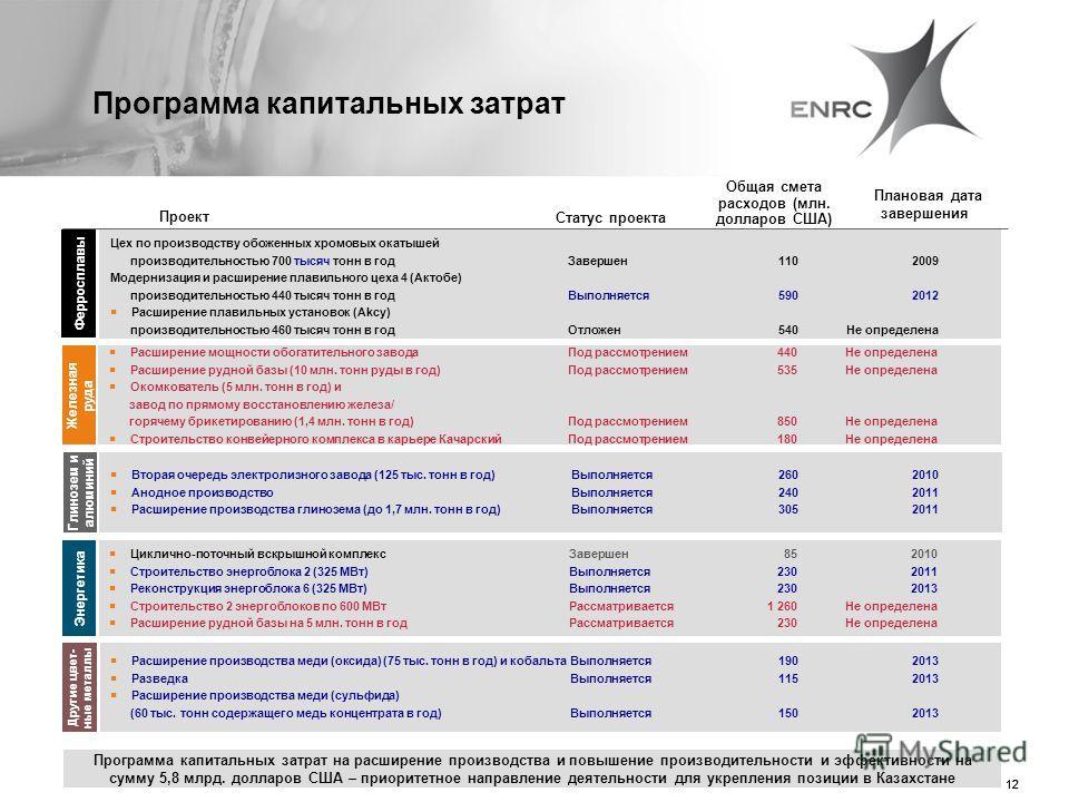 12 Программа капитальных затрат на расширение производства и повышение производительности и эффективности на сумму 5,8 млрд. долларов США – приоритетное направление деятельности для укрепления позиции в Казахстане Проект Плановая дата завершения Обща
