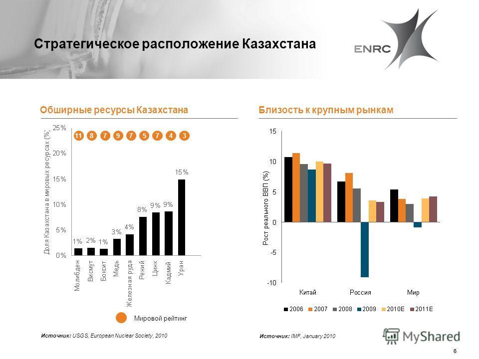 66 Стратегическое расположение Казахстана 1187975743 Мировой рейтинг Обширные ресурсы Казахстана Источник: USGS, European Nuclear Society, 2010 Близость к крупным рынкам Источник: IMF, January 2010