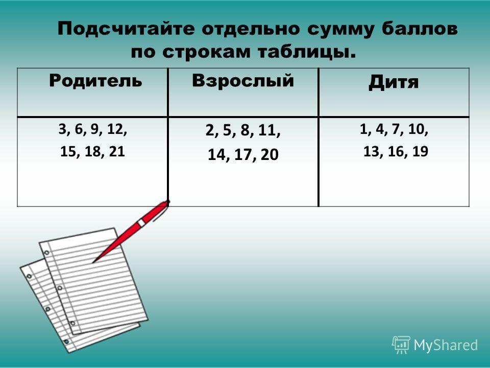 Родитель Взрослый Дитя 3, 6, 9, 12, 15, 18, 21 2, 5, 8, 11, 14, 17, 20 1, 4, 7, 10, 13, 16, 19 Подсчитайте отдельно сумму баллов по строкам таблицы.