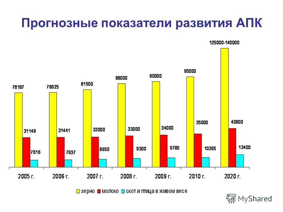 Прогнозные показатели развития АПК