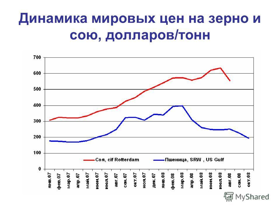 Динамика мировых цен на зерно и сою, долларов/тонн