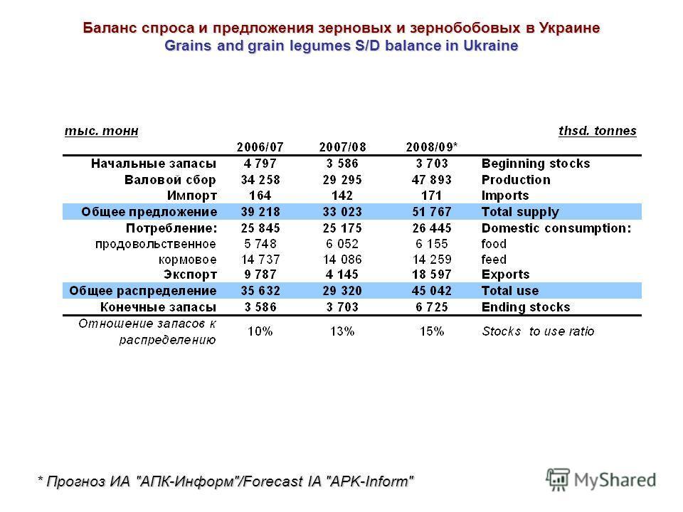 Баланс спроса и предложения зерновых и зернобобовых в Украине Grains and grain legumes S/D balance in Ukraine * Прогноз ИА АПК-Информ/Forecast IA APK-Inform