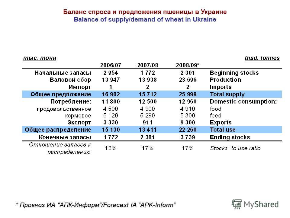 Баланс спроса и предложения пшеницы в Украине Balance of supply/demand of wheat in Ukraine * Прогноз ИА АПК-Информ/Forecast IA APK-Inform