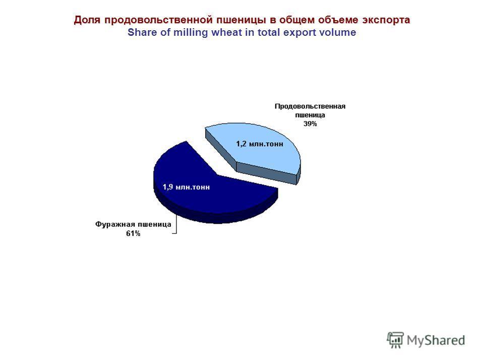 Доля продовольственной пшеницы в общем объеме экспорта Share of milling wheat in total export volume