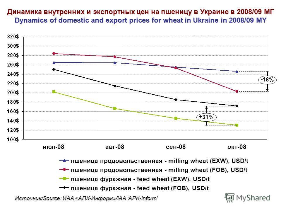 пшеница фуражная - feed wheat (EXW), USD/t пшеница продовольственная - milling wheat (EXW), USD/t окт-08 пшеница фуражная - feed wheat (FOB), USD/t пшеница продовольственная - milling wheat (FOB), USD/t июл-08сен-08авг-08 -18% +31% Динамика внутренни