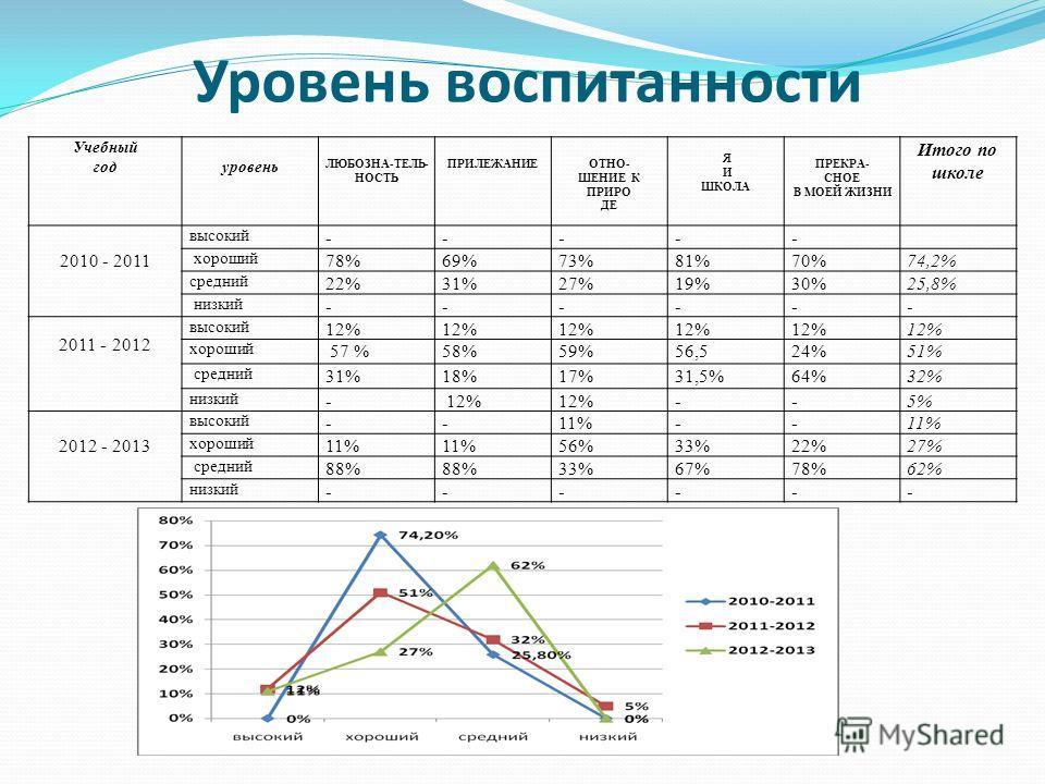 Уровень воспитанности Учебный годуровень ЛЮБОЗНА-ТЕЛЬ- НОСТЬ ПРИЛЕЖАНИЕОТНО- ШЕНИЕ К ПРИРО ДЕ Я И ШКОЛА ПРЕКРА- СНОЕ В МОЕЙ ЖИЗНИ Итого по школе 2010 - 2011 высокий ----- хороший 78%69%73%81%70%74,2% средний 22%31%27%19%30%25,8% низкий ------ 2011 -