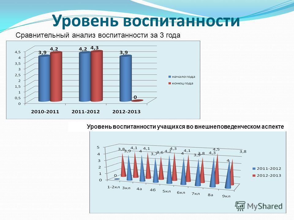 Уровень воспитанности Сравнительный анализ воспитанности за 3 года Уровень воспитанности учащихся во внешнеповеденческом аспекте
