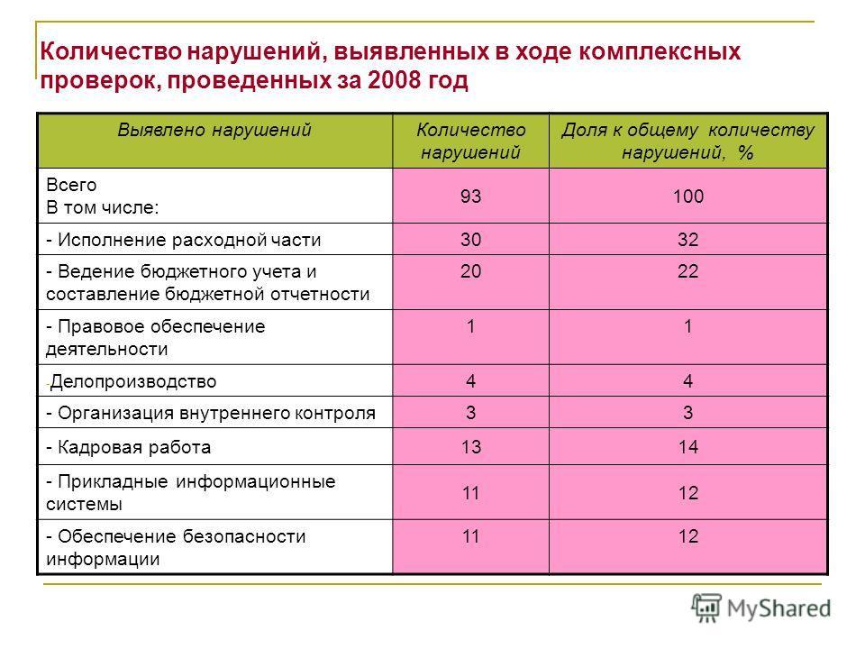Количество нарушений, выявленных в ходе комплексных проверок, проведенных за 2008 год Выявлено нарушенийКоличество нарушений Доля к общему количеству нарушений, % Всего В том числе: 93100 - Исполнение расходной части3032 - Ведение бюджетного учета и