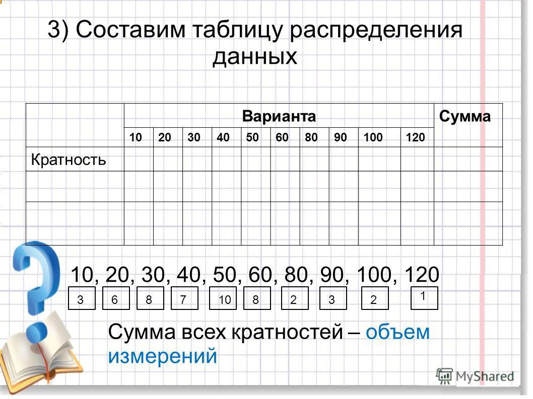 3) Составим таблицу распределения данных ВариантаСумма 1020304050608090100120 Кратность 10, 20, 30, 40, 50, 60, 80, 90, 100, 120 3687108232 1 Сумма всех кратностей – объем измерений