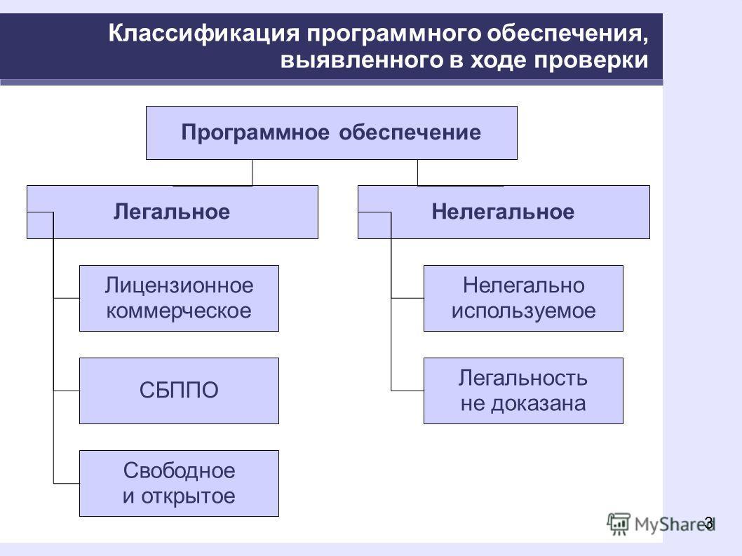 3 Классификация программного обеспечения, выявленного в ходе проверки Программное обеспечение ЛегальноеНелегальное Лицензионное коммерческое СБППО Нелегально используемое Легальность не доказана Свободное и открытое