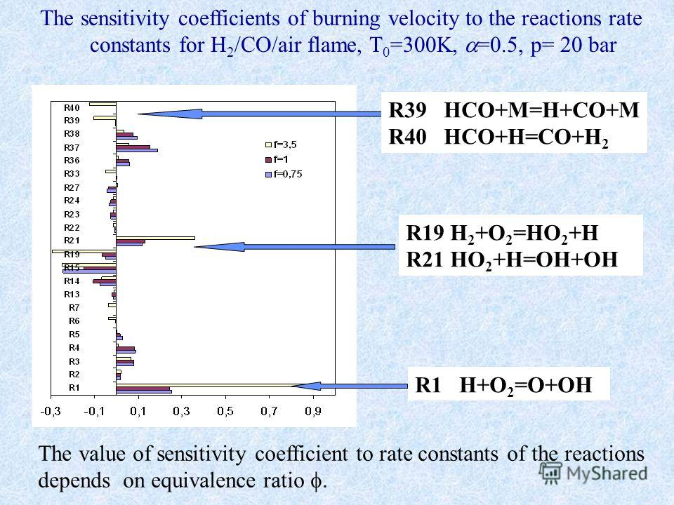 The sensitivity coefficients of burning velocity to the reactions rate constants for H 2 /CO/air flame, T 0 =300K, =0.5, р= 20 bar R39 HCO+M=H+CO+M R40 HCO+H=CO+H 2 R1 H+O 2 =O+OH R19 H 2 +O 2 =HO 2 +H R21 HO 2 +H=OH+OH The value of sensitivity coeff