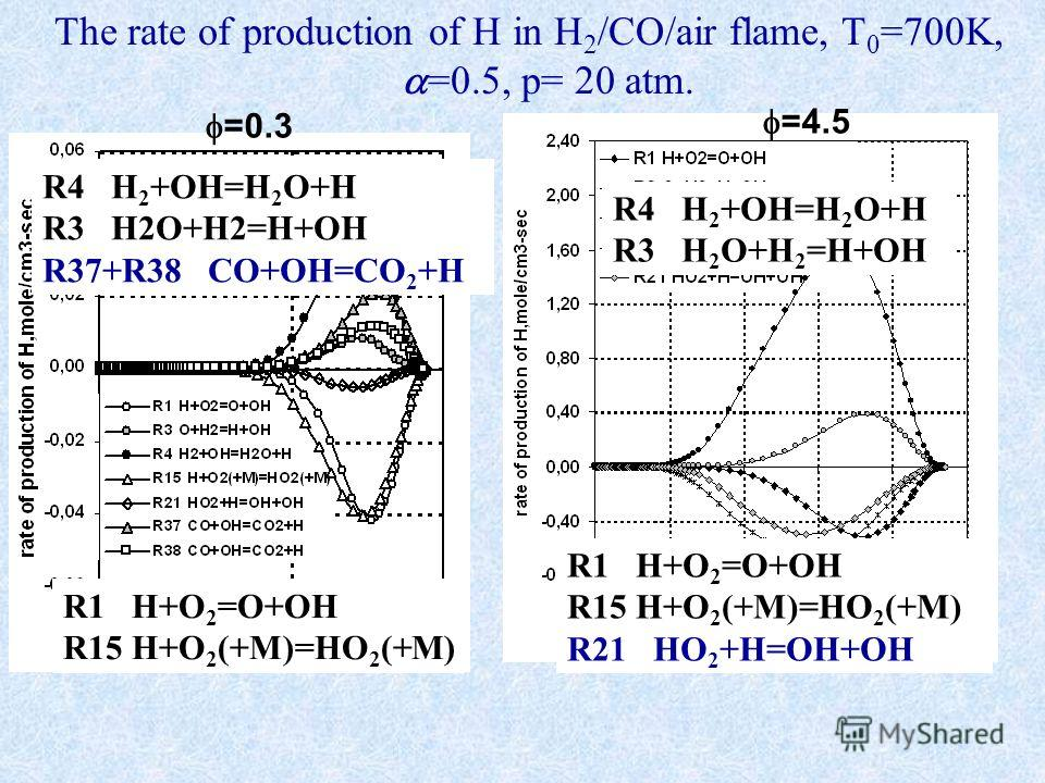 The rate of production of H in H 2 /CO/air flame, T 0 =700K, =0.5, р= 20 atm. =0.3 =4.5 R4 H 2 +OH=H 2 O+H R3 H2O+H2=H+OH R37+R38 CO+OH=CO 2 +H R1 H+O 2 =O+OH R15 H+O 2 (+M)=HO 2 (+M) R4 H 2 +OH=H 2 O+H R3 H 2 O+H 2 =H+OH R1 H+O 2 =O+OH R15 H+O 2 (+M