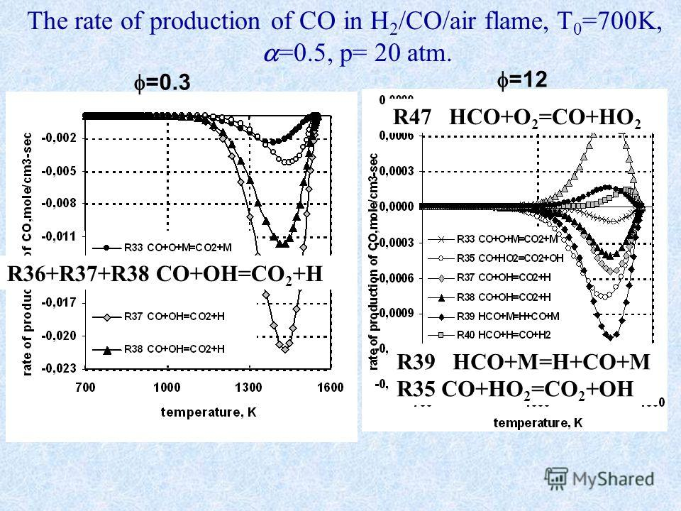 The rate of production of CO in H 2 /CO/air flame, T 0 =700K, =0.5, р= 20 atm. =0.3 =12 R36+R37+R38 CO+OH=CO 2 +H R39 HCO+M=H+CO+M R35 CO+HO 2 =CO 2 +OH R47 HCO+O 2 =CO+HO 2