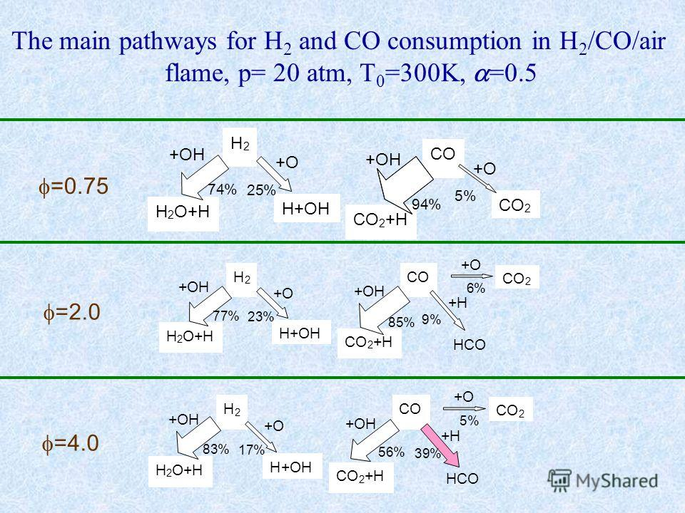 Н 2 Н+OH H 2 O+H +O +OH 74% 25% CO 2 2 +H +O +OH 94% 5% Н 2 Н+OH H 2 O+H +O +OH 77% 23% CO 2 2 +H +O +OH 85% 6% +H HCO 9% Н 2 Н+OH H 2 O+H +O +OH 83% 17% CO 2 2 +H +O +OH 56% 5% +H HCO 39% =0.75 =2.0 =4.0 The main pathways for H 2 and CO consumption