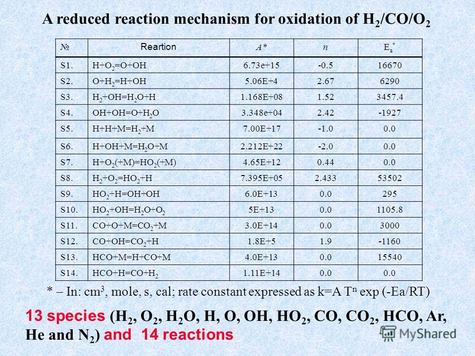 A reduced reaction mechanism for oxidation of H 2 /CO/O 2 Reartion A*A*nEa*Ea* S1.H+O 2 =O+OH6.73e+15-0.516670 S2.O+H 2 =H+OH5.06E+42.676290 S3.H 2 +OH=H 2 O+H1.168E+081.523457.4 S4.OH+OH=O+H 2 O3.348e+042.42-1927 S5.H+H+M=H 2 +M7.00E+170.0 S6.H+OH+M