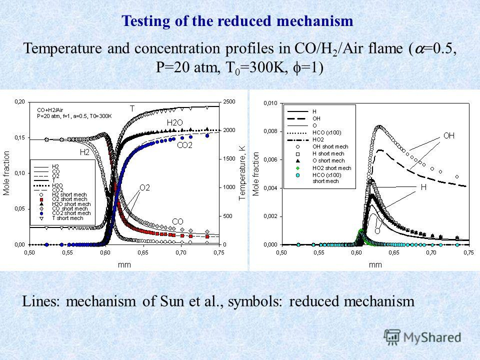 Lines: mechanism of Sun et al., symbols: reduced mechanism Testing of the reduced mechanism Temperature and concentration profiles in CO/H 2 /Air flame ( =0.5, Р=20 atm, T 0 =300K, =1)