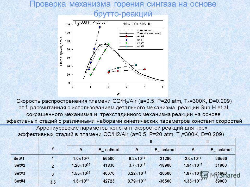 Аррениусовские параметры констант скоростей реакций для трех эффективных стадий в пламени СО/H2/Air (a=0.5, P=20 atm, T 0 =300K, D=0.209) f IIIIII AE a, cal/molA A Set#1 1 1.0 10 30 56500 9.3 10 13 -21280 2.0 10 14 36560 Set#2 2 1.20 10 26 41830 3.7