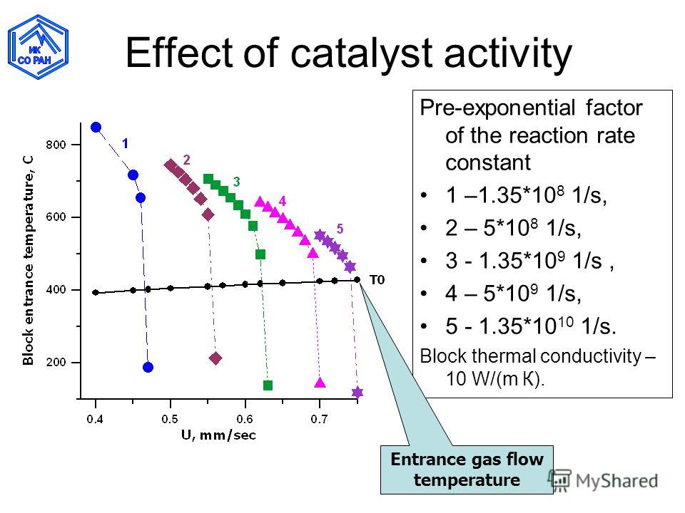 Effect of catalyst activity Pre-exponential factor of the reaction rate constant 1 –1.35*10 8 1/s, 2 – 5*10 8 1/s, 3 - 1.35*10 9 1/s, 4 – 5*10 9 1/s, 5 - 1.35*10 10 1/s. Block thermal conductivity – 10 W/(m К). Entrance gas flow temperature