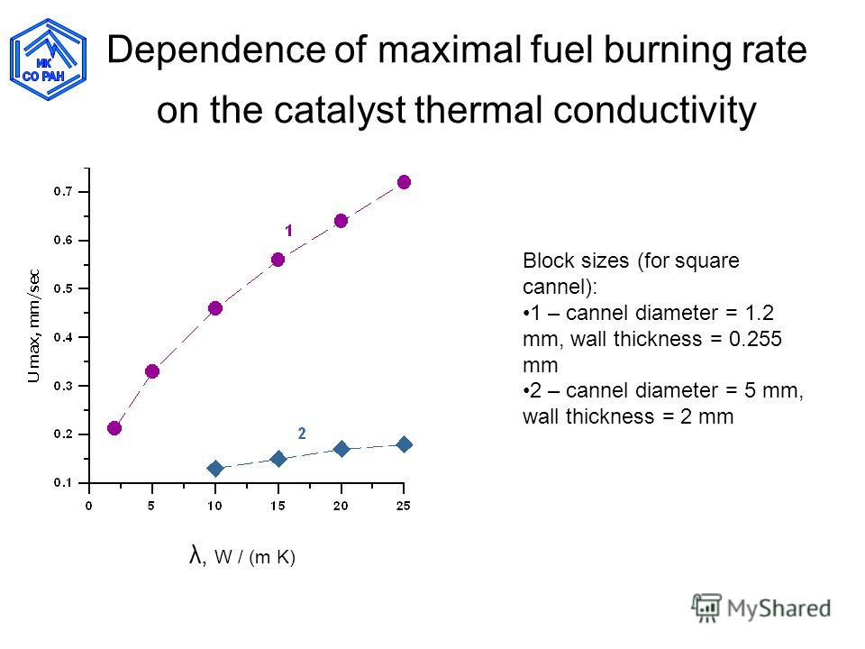 Dependence of maximal fuel burning rate on the catalyst thermal conductivity λ, W / (m K) Block sizes (for square cannel): 1 – cannel diameter = 1.2 mm, wall thickness = 0.255 mm 2 – cannel diameter = 5 mm, wall thickness = 2 mm