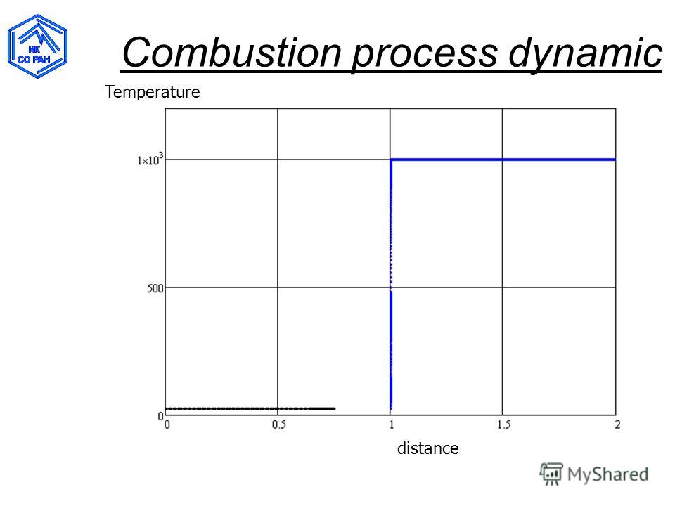 Combustion process dynamic distance Temperature
