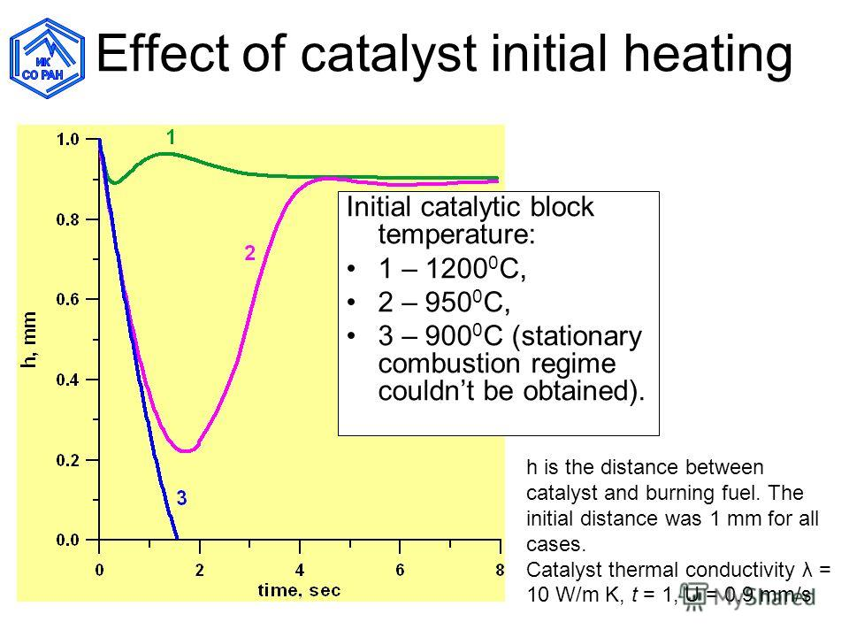 Effect of catalyst initial heating Initial catalytic block temperature: 1 – 1200 0 C, 2 – 950 0 C, 3 – 900 0 C (stationary combustion regime couldnt be obtained). h is the distance between catalyst and burning fuel. The initial distance was 1 mm for