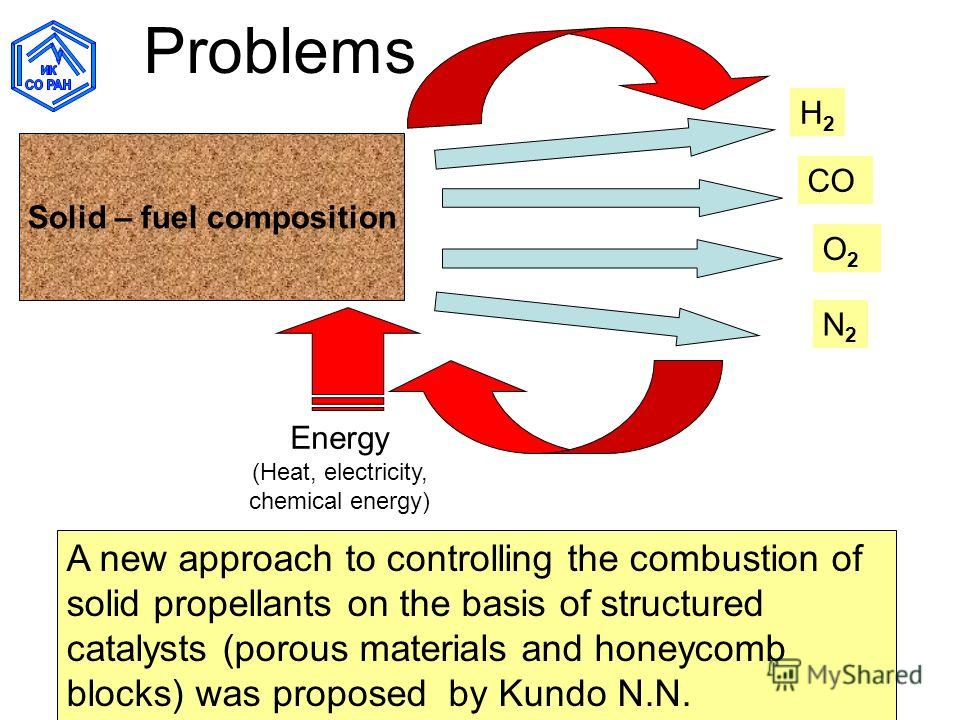 Problems Solid – fuel composition A new approach to controlling the combustion of solid propellants on the basis of structured catalysts (porous materials and honeycomb blocks) was proposed by Kundo N.N. H2H2 CO O2O2 N2N2 Energy (Heat, electricity, c