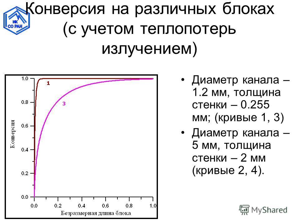 Конверсия на различных блоках (с учетом теплопотерь излучением) Диаметр канала – 1.2 мм, толщина стенки – 0.255 мм; (кривые 1, 3) Диаметр канала – 5 мм, толщина стенки – 2 мм (кривые 2, 4).