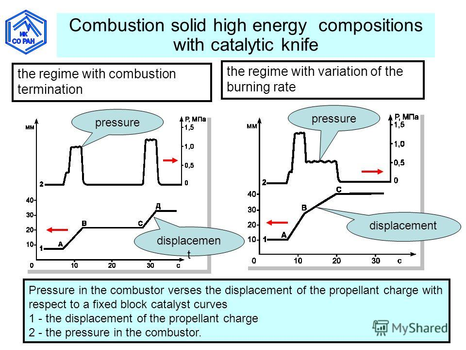 Combustion solid high energy compositions with catalytic knife Pressure in the combustor verses the displacement of the propellant charge with respect to a fixed block catalyst curves 1 - the displacement of the propellant charge 2 - the pressure in