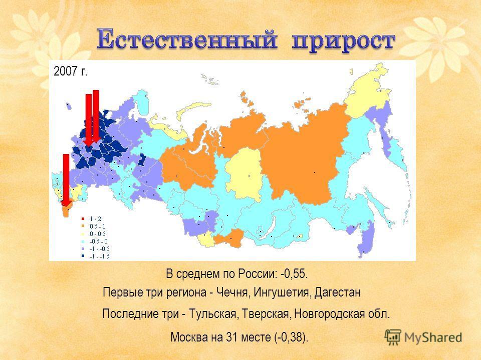 В среднем по России: -0,55. 2007 г. Первые три региона - Чечня, Ингушетия, Дагестан Последние три - Тульская, Тверская, Новгородская обл. Москва на 31 месте (-0,38).