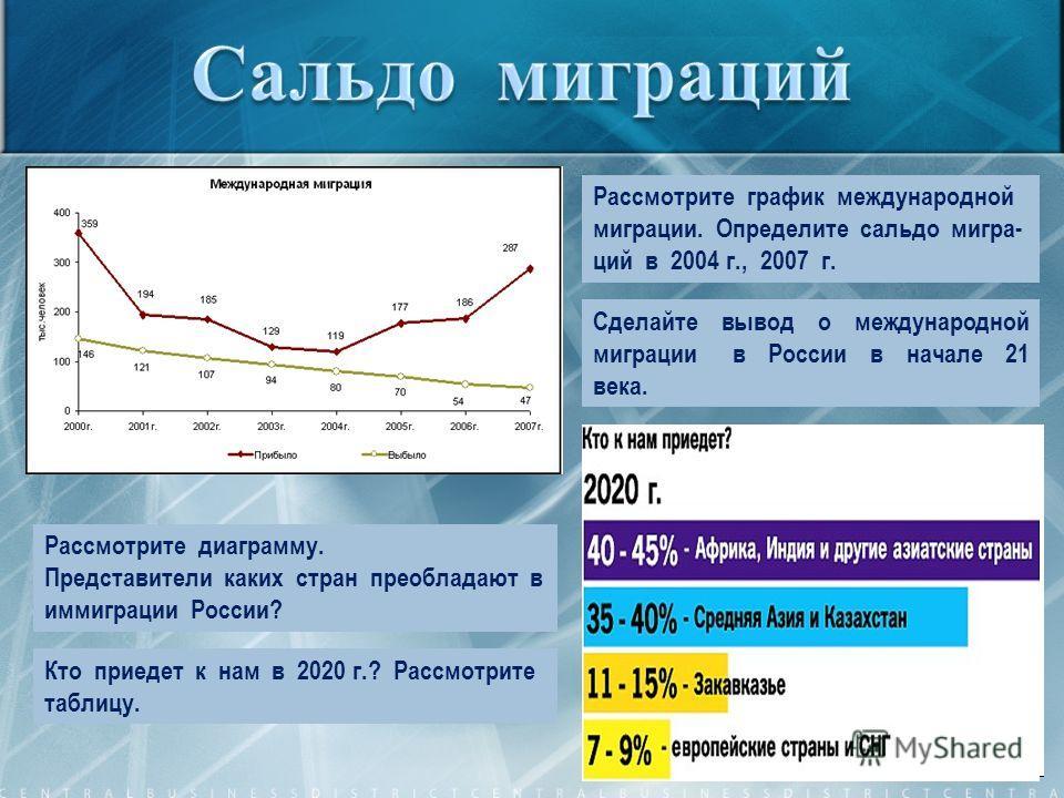 Рассмотрите график международной миграции. Определите сальдо мигра- ций в 2004 г., 2007 г. Сделайте вывод о международной миграции в России в начале 21 века. Рассмотрите диаграмму. Представители каких стран преобладают в иммиграции России? Кто приеде