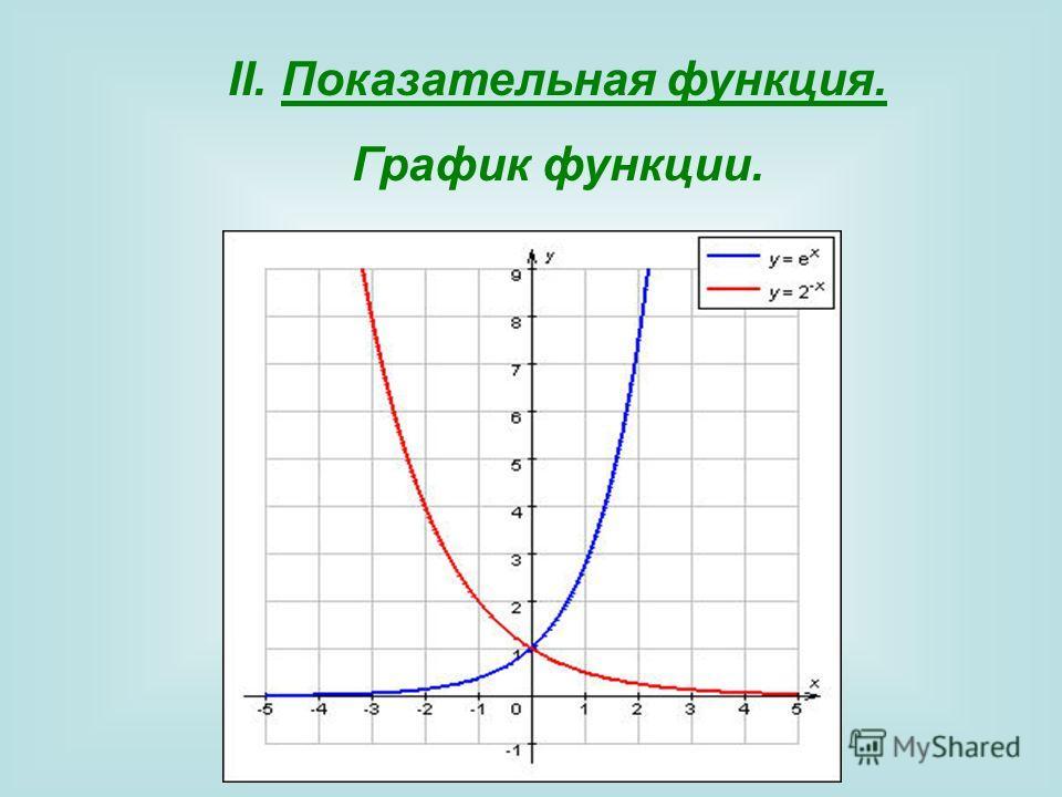 II.Показательная функция. График функции.