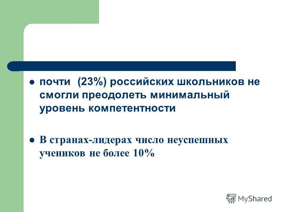 почти (23%) российских школьников не смогли преодолеть минимальный уровень компетентности В странах-лидерах число неуспешных учеников не более 10%