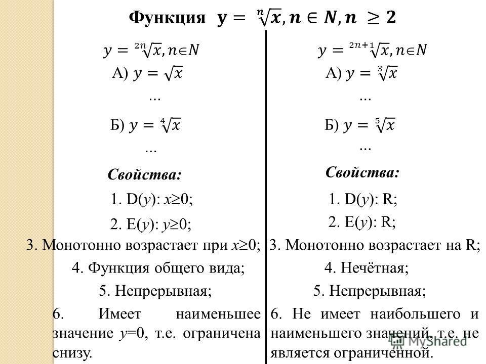 …… … Свойства: … 1. D(y): x 0; 2. E(y): y 0; 3. Монотонно возрастает при x 0; 4. Функция общего вида; 5. Непрерывная; 6. Имеет наименьшее значение у=0, т.е. ограничена снизу. Свойства: 1. D(y): R; 2. E(y): R; 3. Монотонно возрастает на R; 4. Нечётная