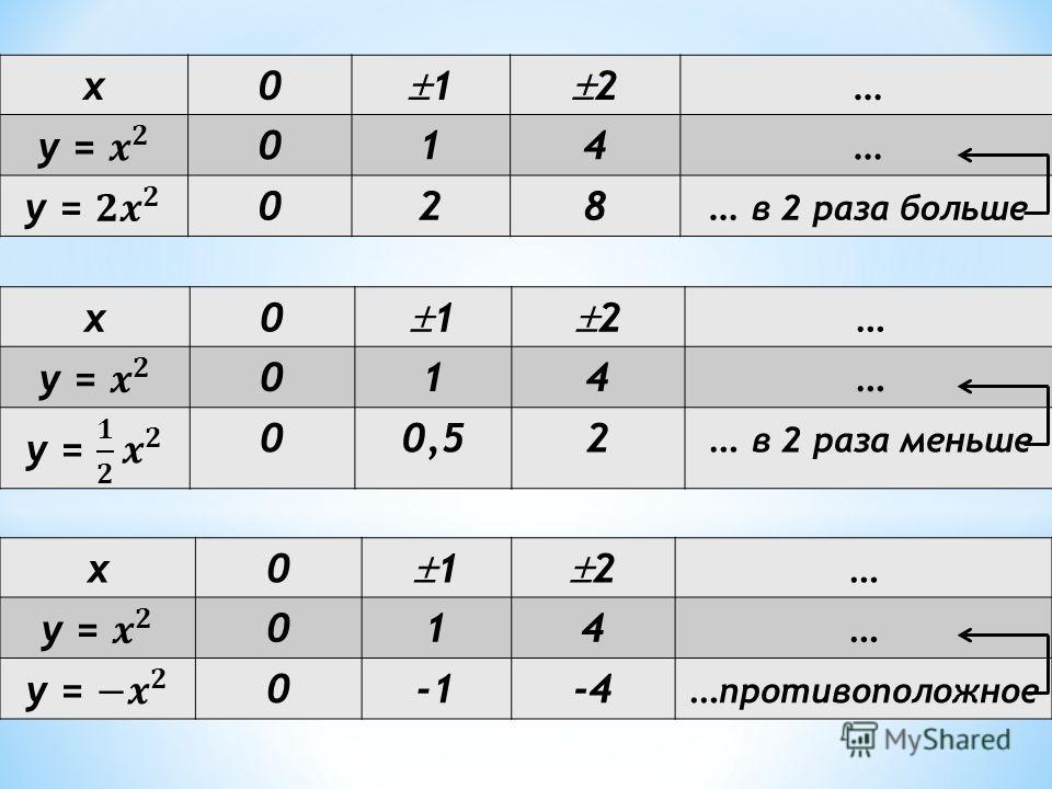 x0 1 2 … 014… 028… в 2 раза больше x0 1 2 … 014… 00,52… в 2 раза меньше x0 1 2 … 014… 0-4… противоположное