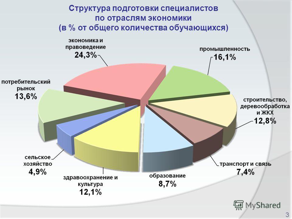 Структура подготовки специалистов по отраслям экономики (в % от общего количества обучающихся)