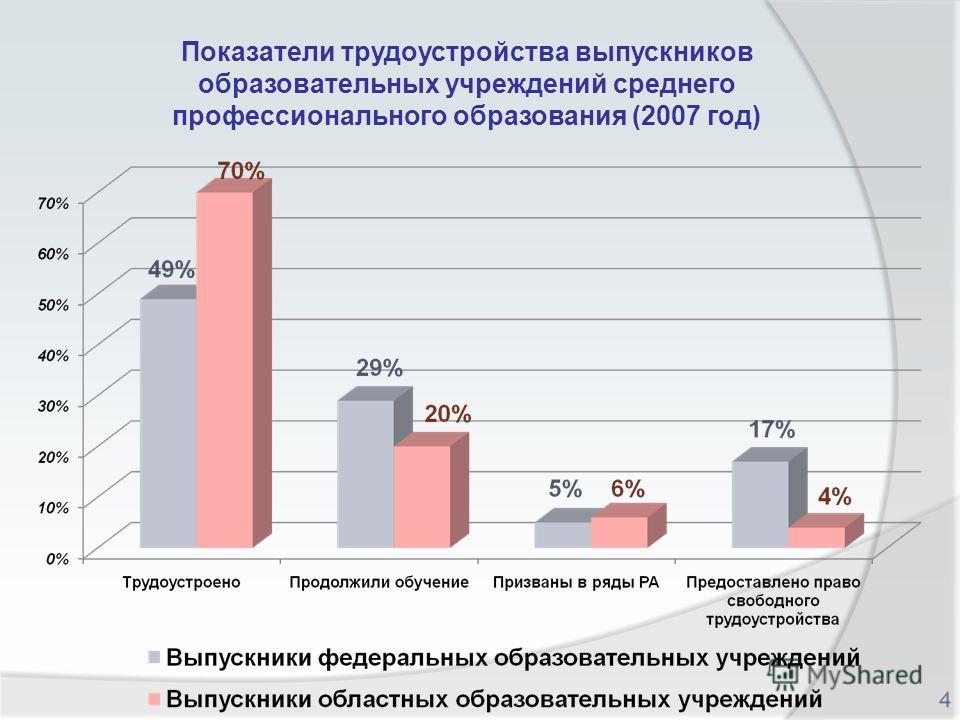 Показатели трудоустройства выпускников образовательных учреждений среднего профессионального образования (2007 год)